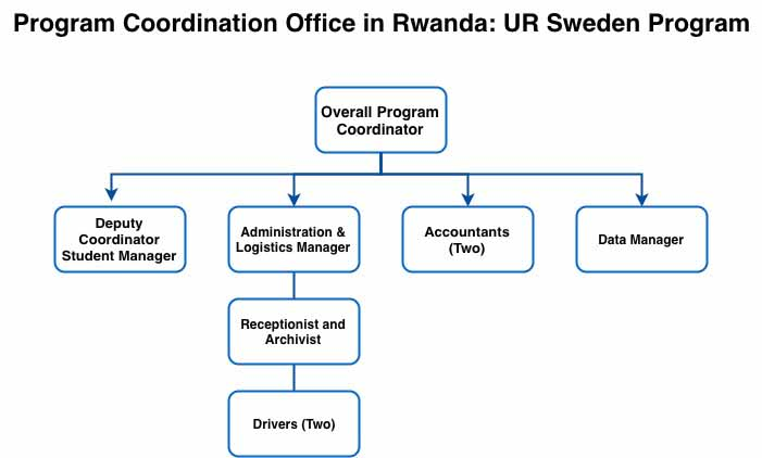 Organizational structure PCO UR Sweden Program.jpg